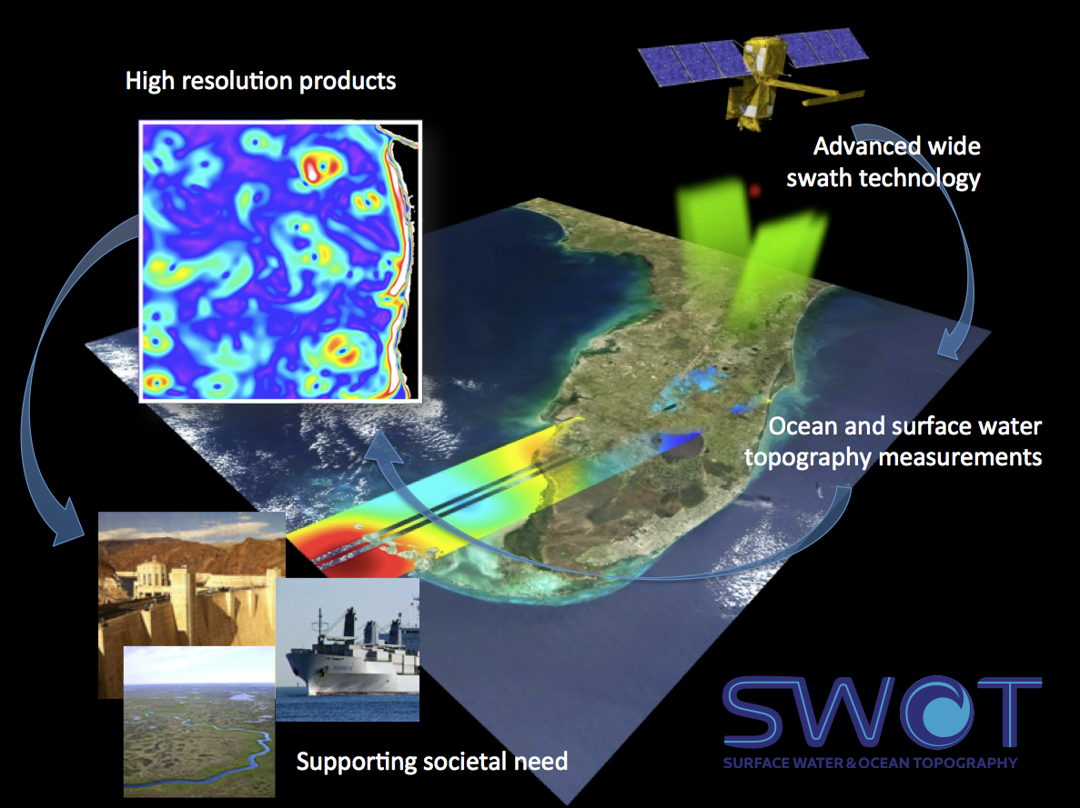 SWOT technologies supporting applications