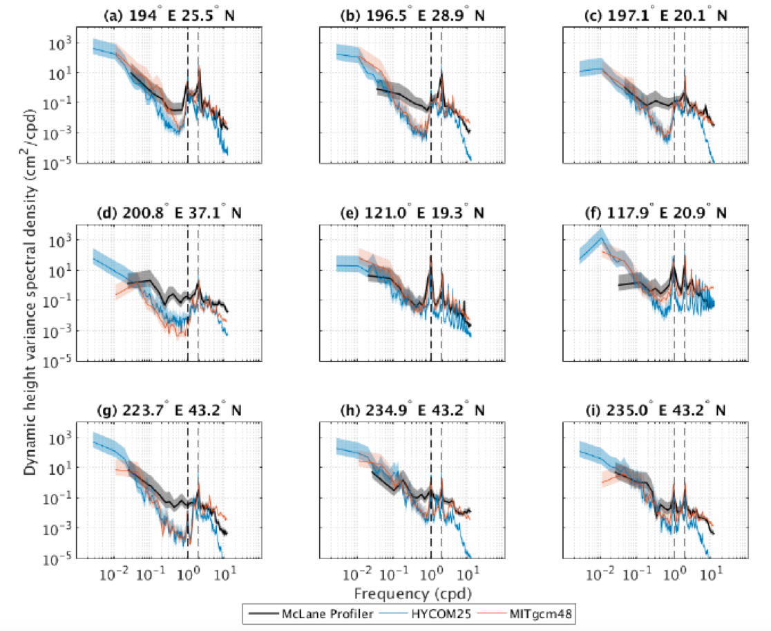 Dynamic height variance frequency spectra at 9 Pacific Ocean locations in in-situ McLane profiler data and nearest neighbor gridpoints in 1/25° HYCOM and 1/48° MITgcm simulations