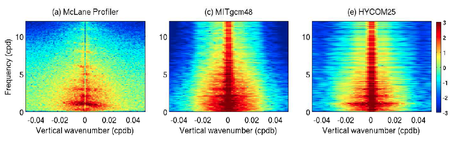 Frequency-vertical wavenumber spectra E(m,ω) of horizontal kinetic energy from McLane profiler observations (a), 1/48° MITgcm simulation (b), and 1/25° HYCOM simulation, at location 121.0°E, 19.3°N