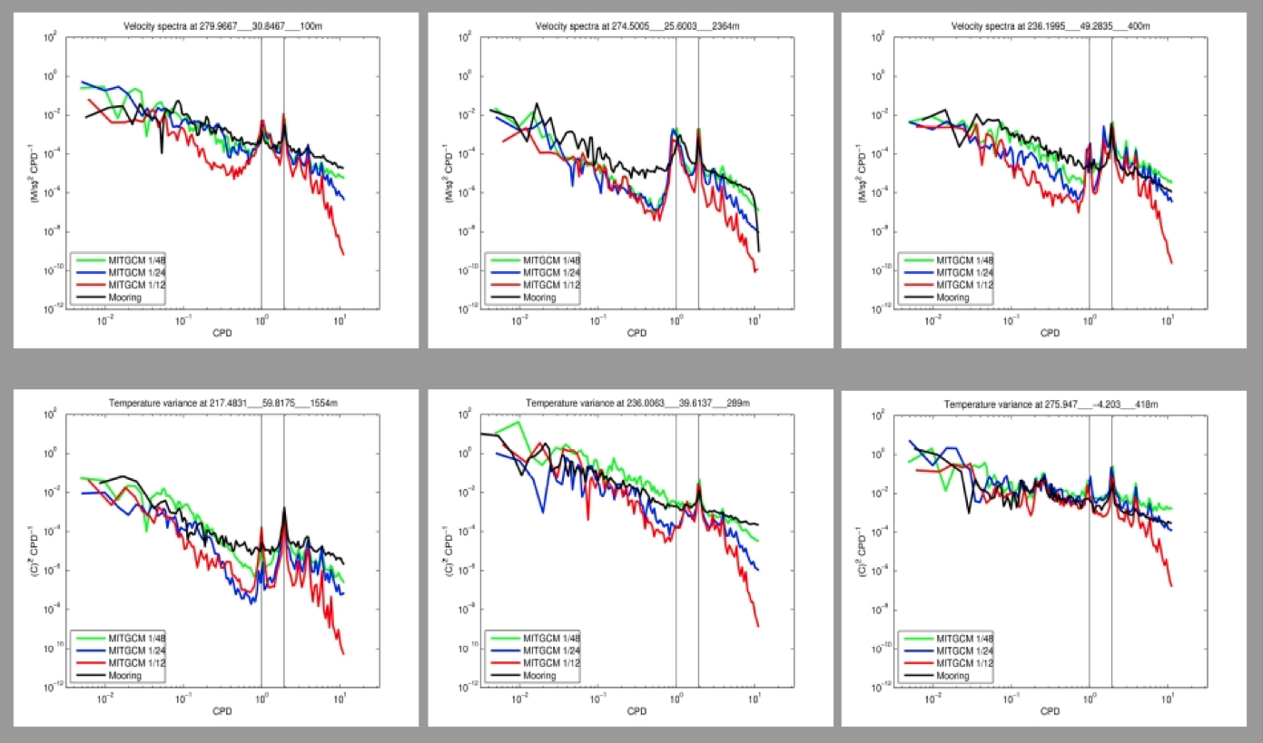 Example frequency spectra of kinetic energy and temperature variance in MITgcm vs. historical observations