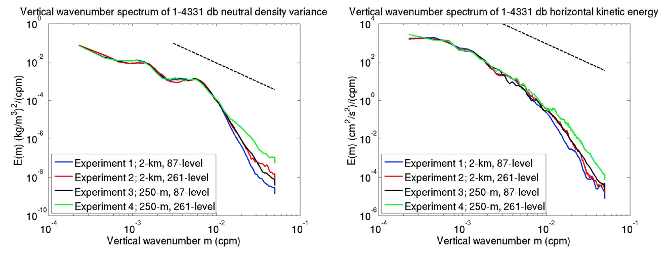 Vertical wavenumber spectra of 1-4331 db neutral density variance (left) and horizontal kinetic energy (right) in MITgcm simulations at a gridpoint near the SWOT fast phase California Current crossover point