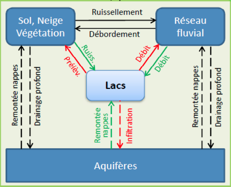 A schematic illustrating the different mass exchanges between lakes and rivers, the adjoining land surface (including the vadose zone), and ground water