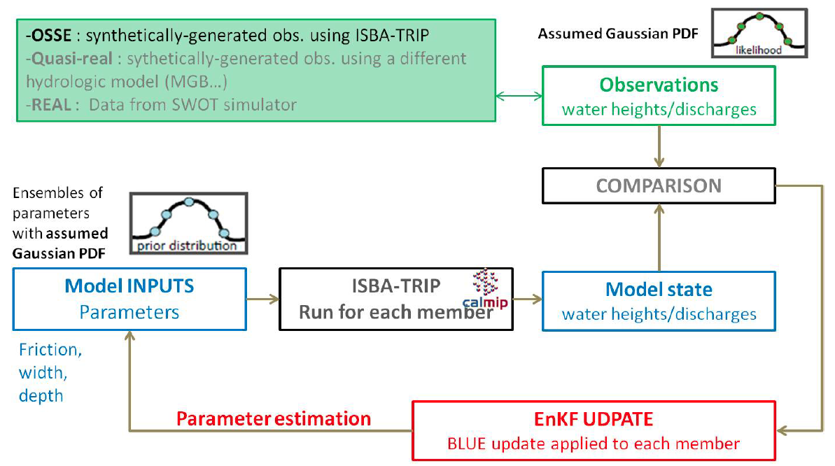 A schematic of the data assimilation methodology which has been used so far in this study