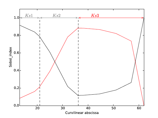 Sobol' indices (first-order) computed with the quadrature surrogate M<sub>pc</sub> (P=6, N<sub>quad</sub>=7) parameterized with respect to Q (black solid line) and K<sub>s3</sub> (red solid line) over the Garonne reach.