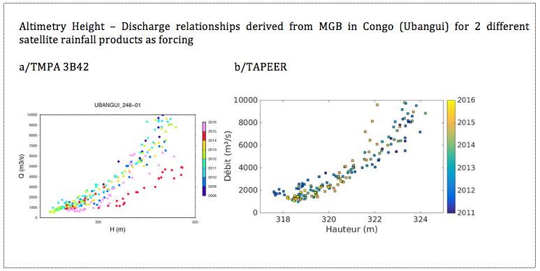 Checking inter-annual consistency between the satellite observed height (x) and the satellite rainfall based simulated discharge (y) over the Ubangui sub-basin of the Congo