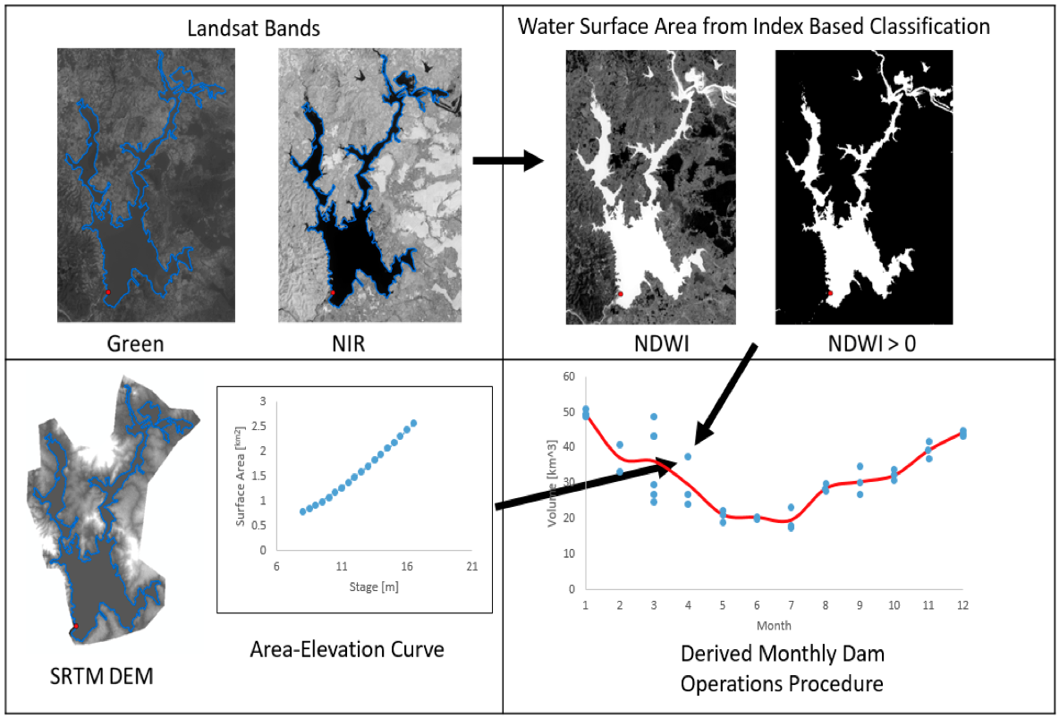 Process of estimating reservoir storage from Landsat image and approximation of reservoir operating policy