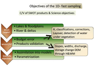 Objectives of the 1-D Fast Sampling