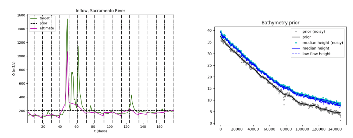 Inferred (Q,A<sub>0</sub>,K) from SWOT-HR simulator – 1 pass every 21 days; Upstream Sacramento river