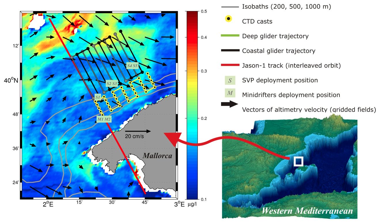 Example of multi-sensor experiment in the Balearic Sea