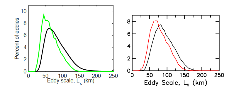 Tracked eddy length (radius, or half-width) scale distributions for eddies with lifetimes of 16 weeks or greater