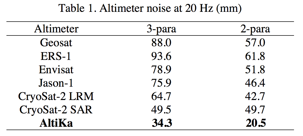 Standard deviation of altimeter waveforms with respect to the 1 Hz average