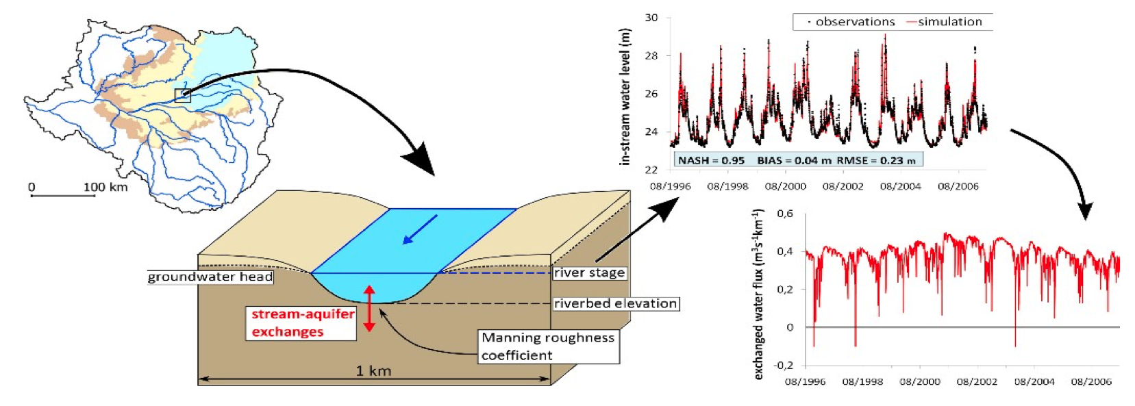 Influence of water level fluctuations on river-aquifer exchanges at the Loire basin scale