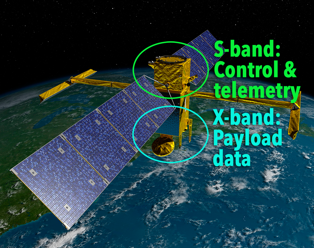 Location of s-band and x-band links