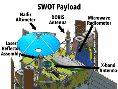 SWOT payload