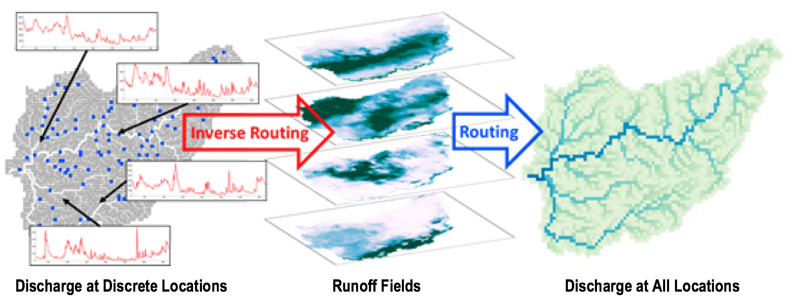 Fixed-Interval Smoother technique for deriving runoff fields from discrete observations and constructing discharge at all locations within a catchment