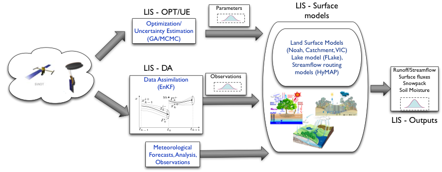 Example of coastal and estuarine model implementations